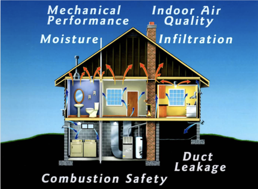 Building Performance: Improving IAQ in Warm Climates
